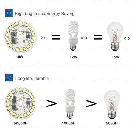 Panel  LED okrągły - 15W - 230V - światło białe ciepłe - 22 diody SMD 2835