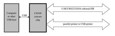 Układ scalony CH340 - układ komunikacji USB