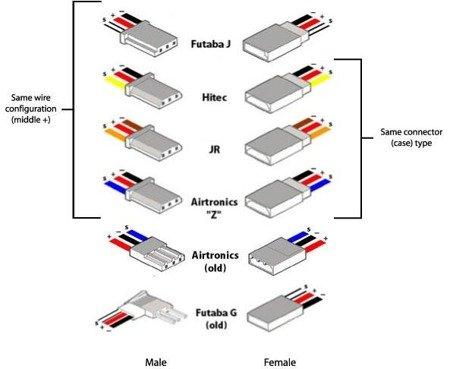 Wtyki serwa 4-pary - typ uniwersalny (JR/Futaba) - Wtyki + Gniazda
